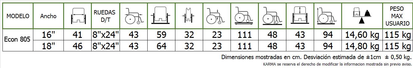 Dimensiones ECON 805